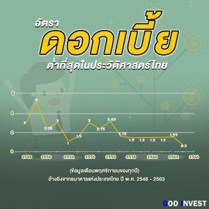 ดอกเบี้ยต่ำ ที่สุดใน ประวัติศาสตร์ไทย ดอกเบี้ยเงินฝากประจำ goo invest