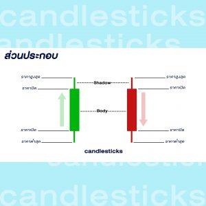 กราฟแท่งเทียน Candlesticks Goo Invest