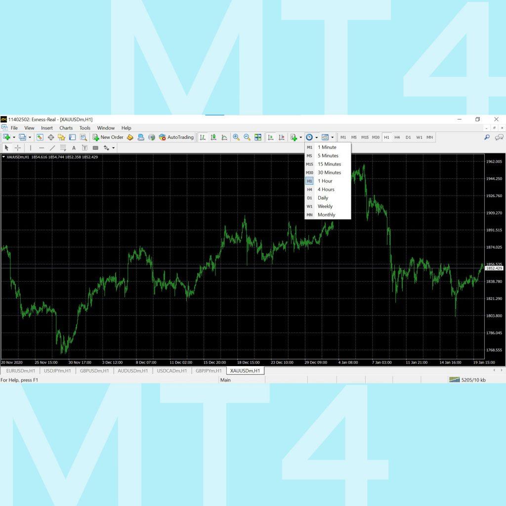 โปรแกรม MT4 Meta Trader 4 คู่มือการใช้งาน MT4 เทรด forex เมนู Period Menu Goo Invest
