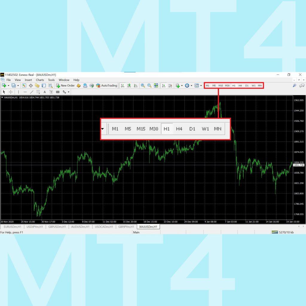 โปรแกรม MT4 Meta Trader 4 คู่มือการใช้งาน MT4 เทรด forex เมนู Period shortcut Menu Goo Invest