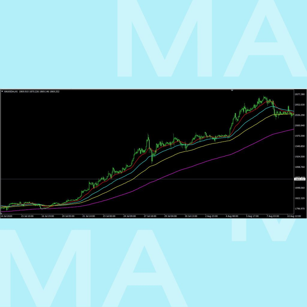 Moving Average เส้นค่าเฉลี่ย SMA EMA goo invest