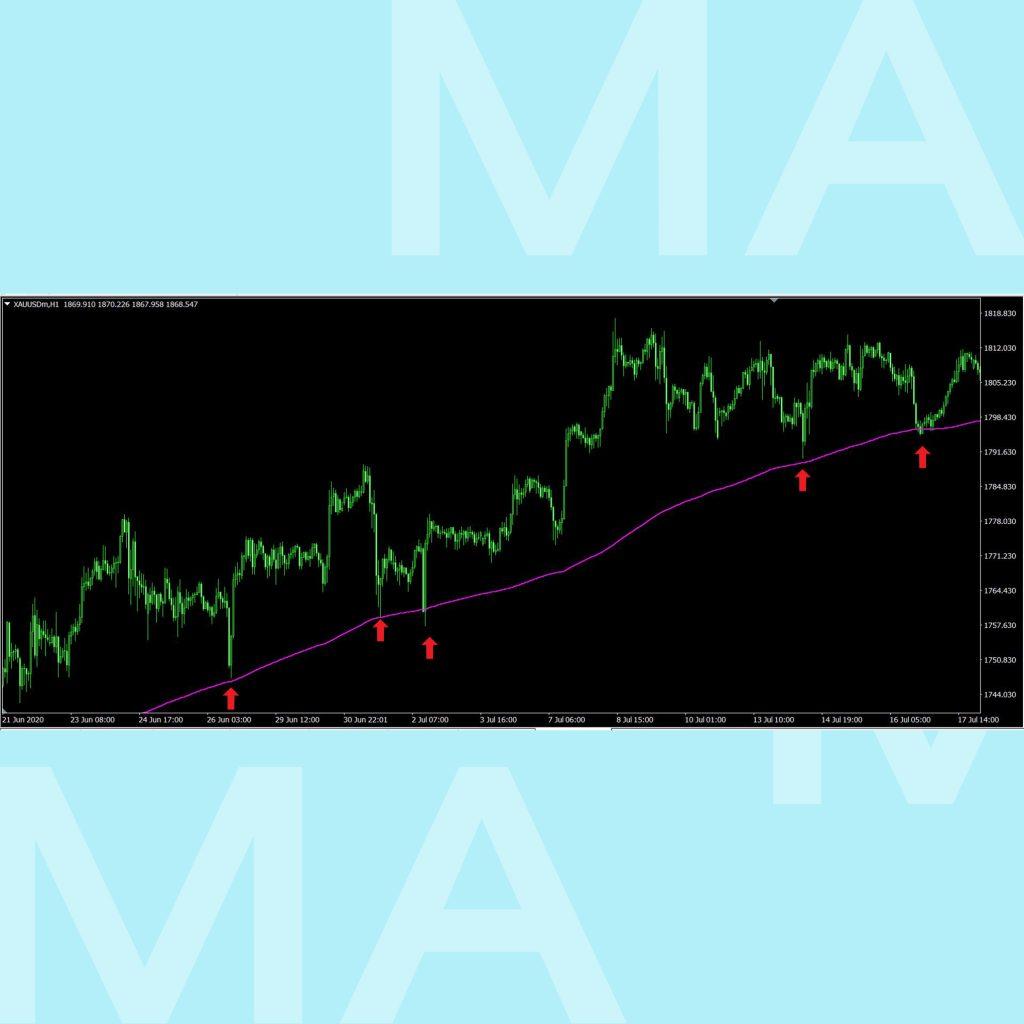 Moving Average เส้นค่าเฉลี่ย SMA EMA ใช้งานอย่างไร goo invest