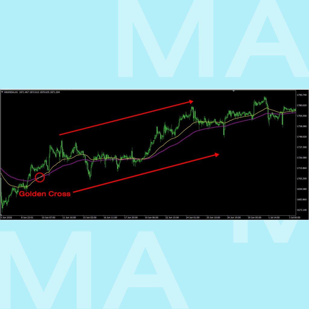 Moving Average เส้นค่าเฉลี่ย SMA EMA golden cross goo invest