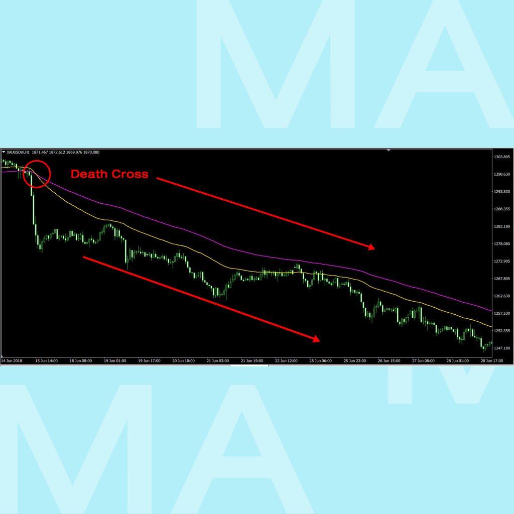 Moving Average เส้นค่าเฉลี่ย SMA EMA Death cross goo invest