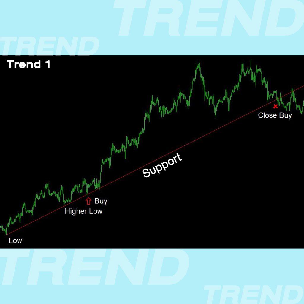 Trend Line เทรนไลน์ การตีเทรนไลน์ แนวโน้ม ขาขึ้น Low to Higher Low support แนวรับ Goo Invest