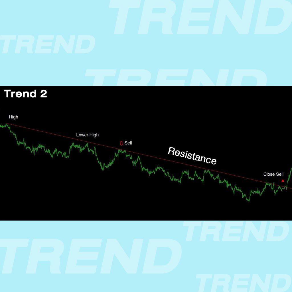 Trend Line เทรนไลน์ การตีเทรนไลน์ แนวโน้ม ขาลง High to Lower High Resistant แนวต้าน Goo Invest