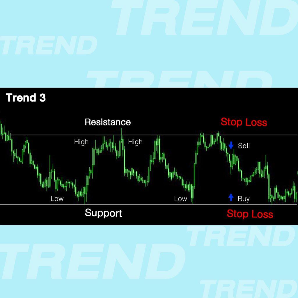Trend Line เทรนไลน์ การตีเทรนไลน์ แนวโน้ม Sideway High to High Resistant แนวต้าน, Low to Low Support แนวรับ Goo Invest