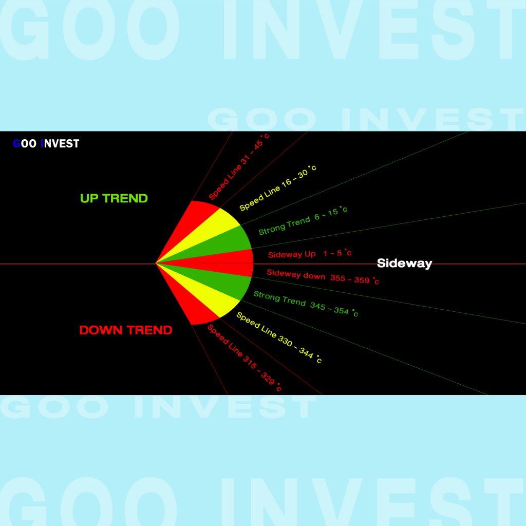 Trend Line เทรนไลน์ ความชัน ความแข็งแรงของแนวโน้ม Goo Invest