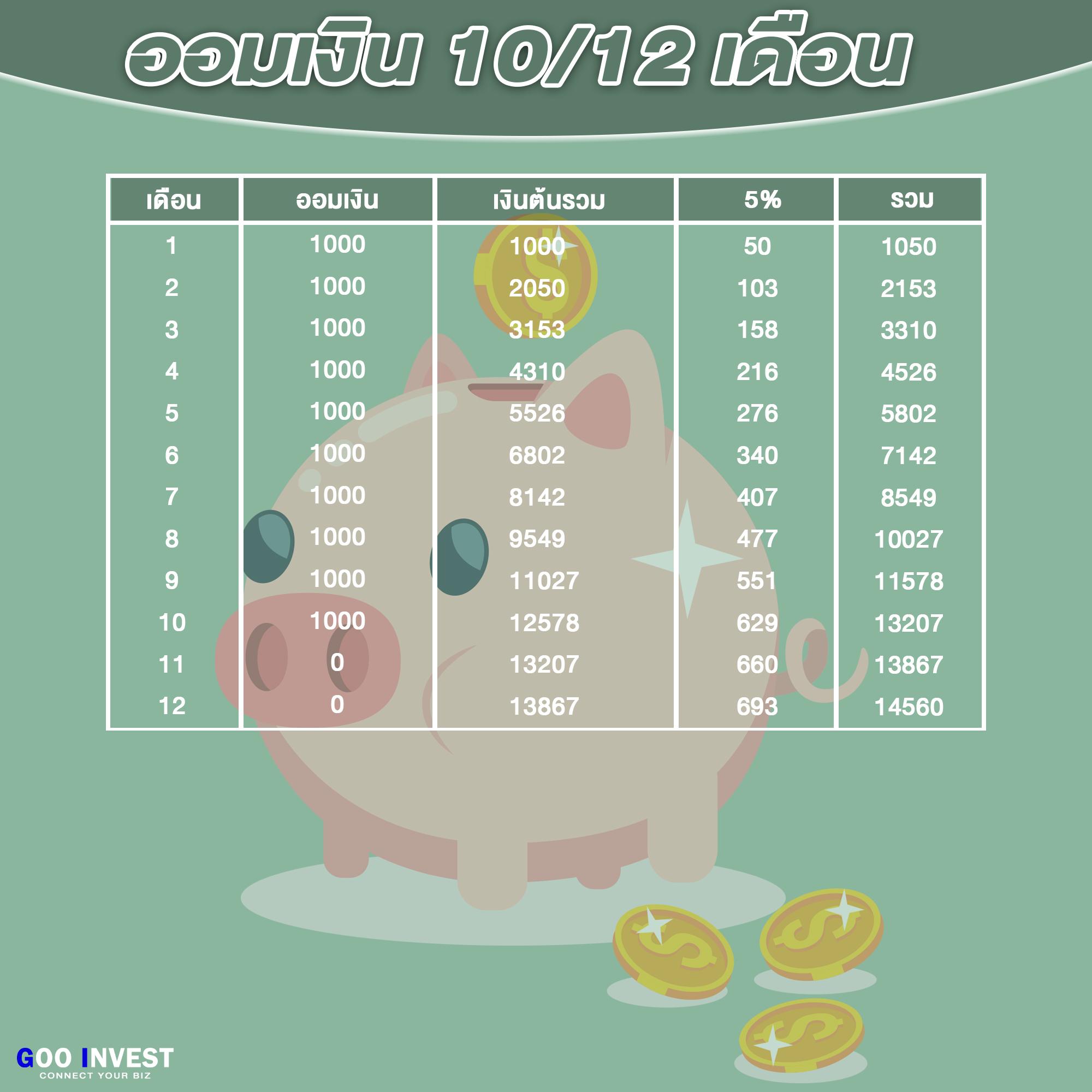 การออม ใน Copy Trade10-12 Goo Invest