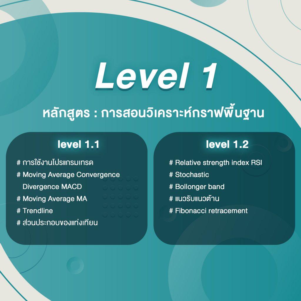 หลักสูตร เรียน ออนไลน์ การวิเคราะห์กราฟ LV 1 Goo Invest Trade