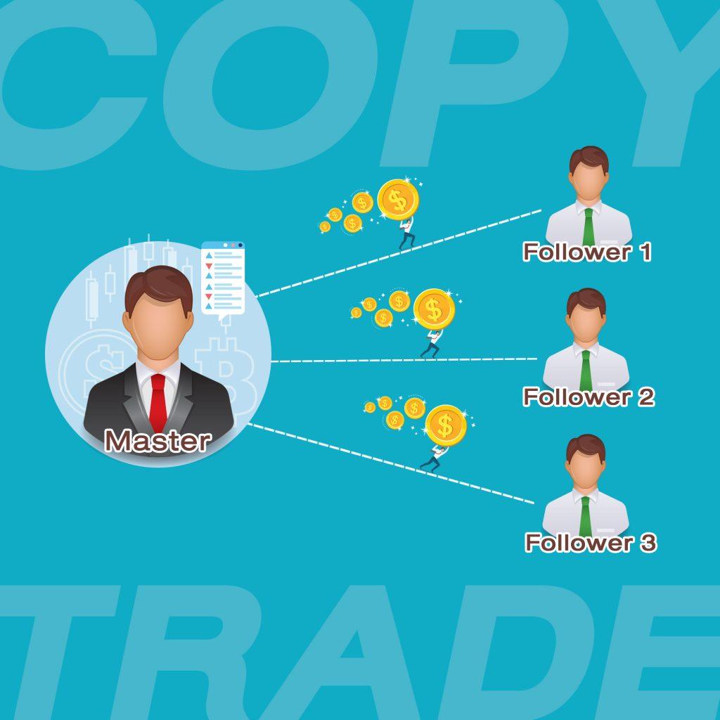 Copy trade Goo Invest Trade