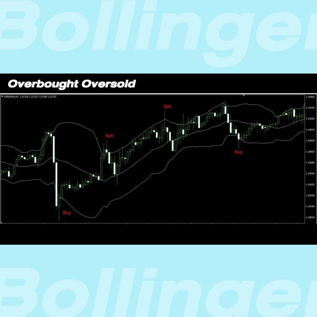 สัญญาณ Overbought Oversold Bollinger Bands Goo Invest Trade