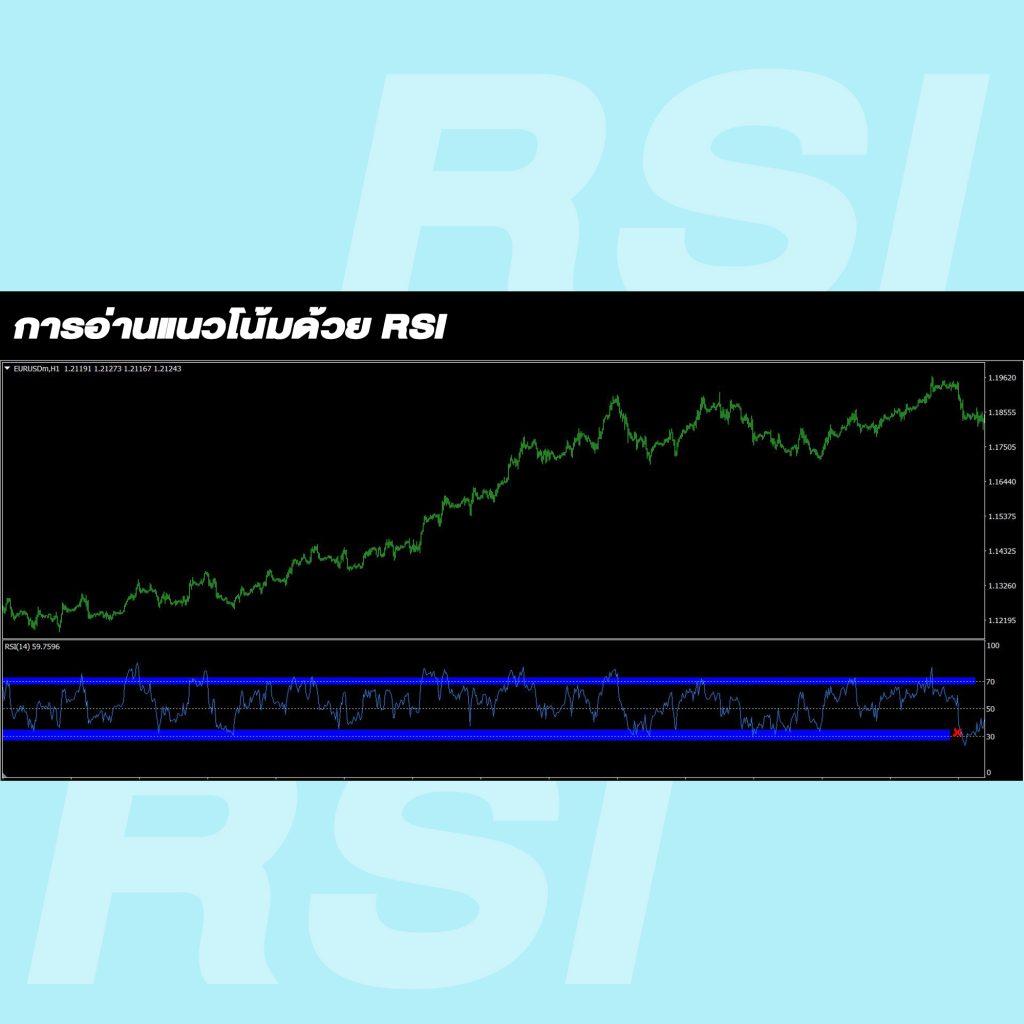 RSI indicator Relative Strength Index การอ่านแน้วโน้ม Trend Goo Invest
