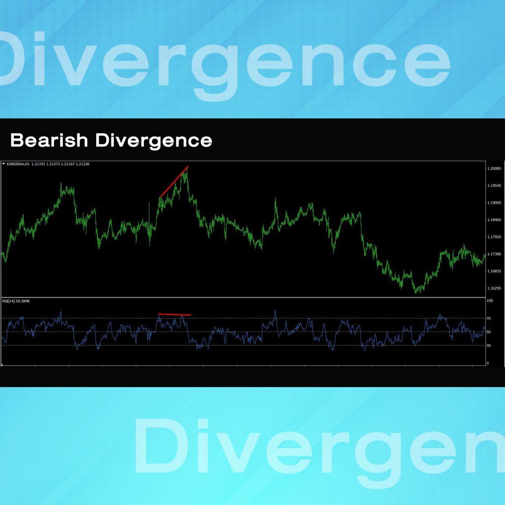 RSI indicator Relative Strength Index Bearish Divergence Goo Invest