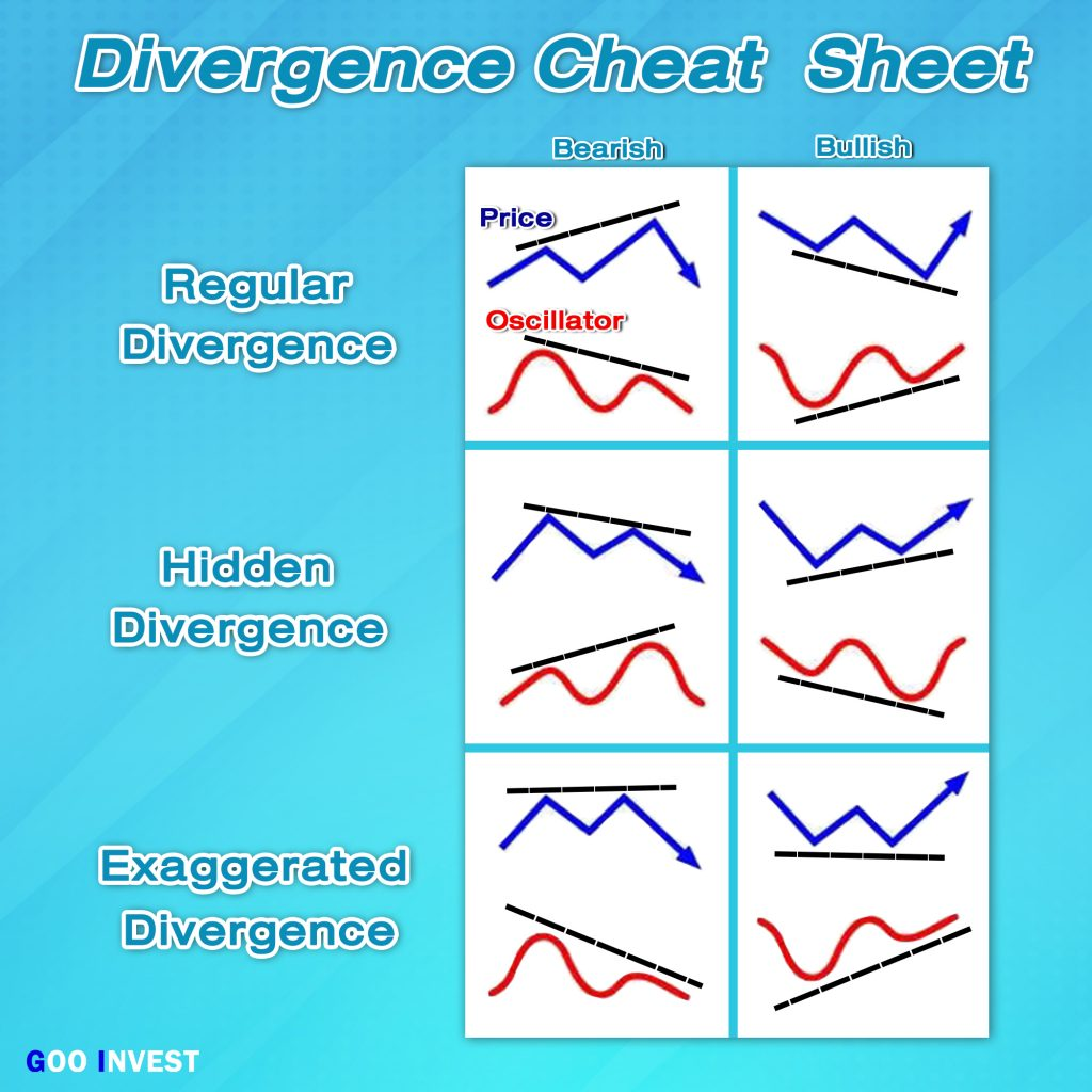 RSI indicator Relative Strength Index Divergence type Goo Invest