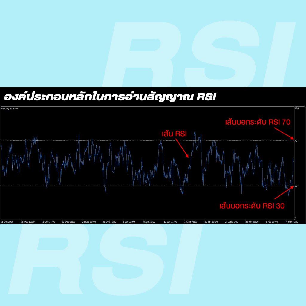 RSI indicator Relative Strength Index Goo Invest