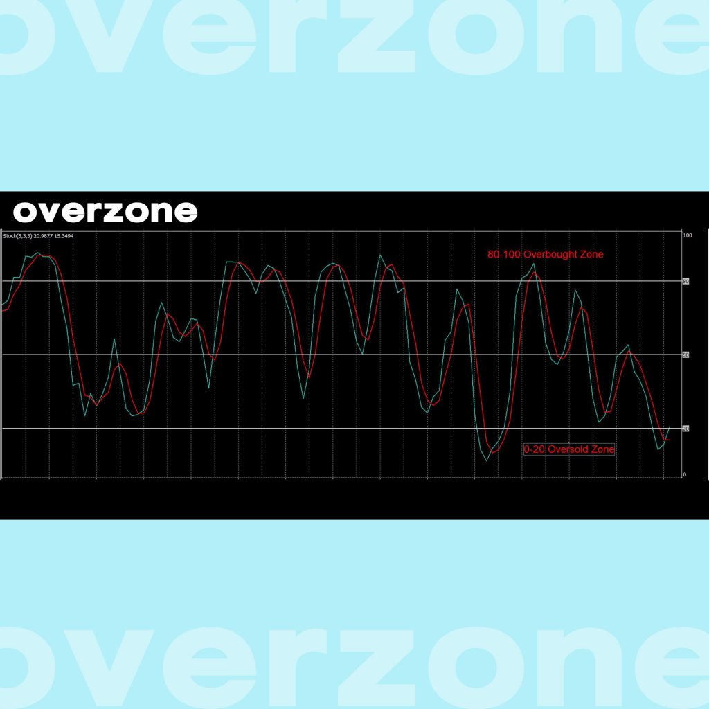 Stochastic Oscillator Overbought Oversold goo invest สัญญาณ Overbought Oversold