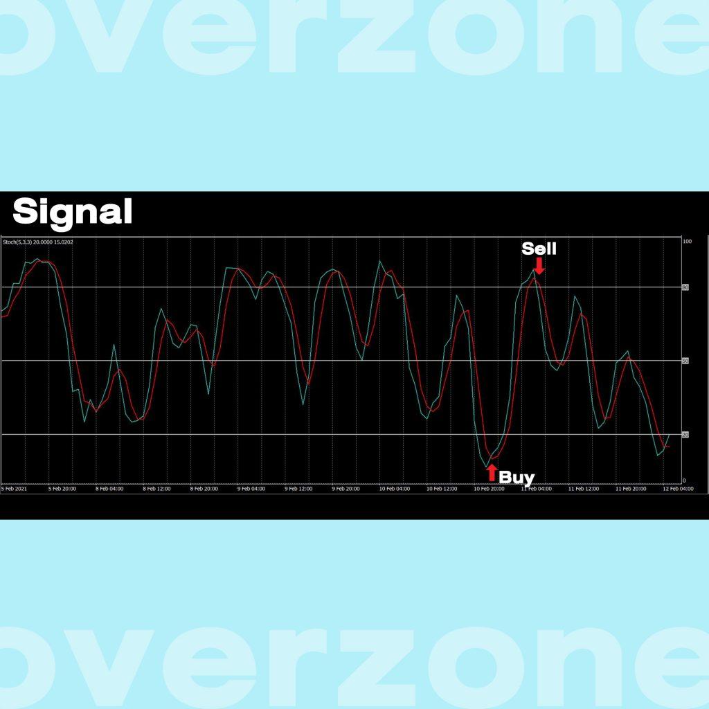 Stochastic Oscillator Signal Goo Invest