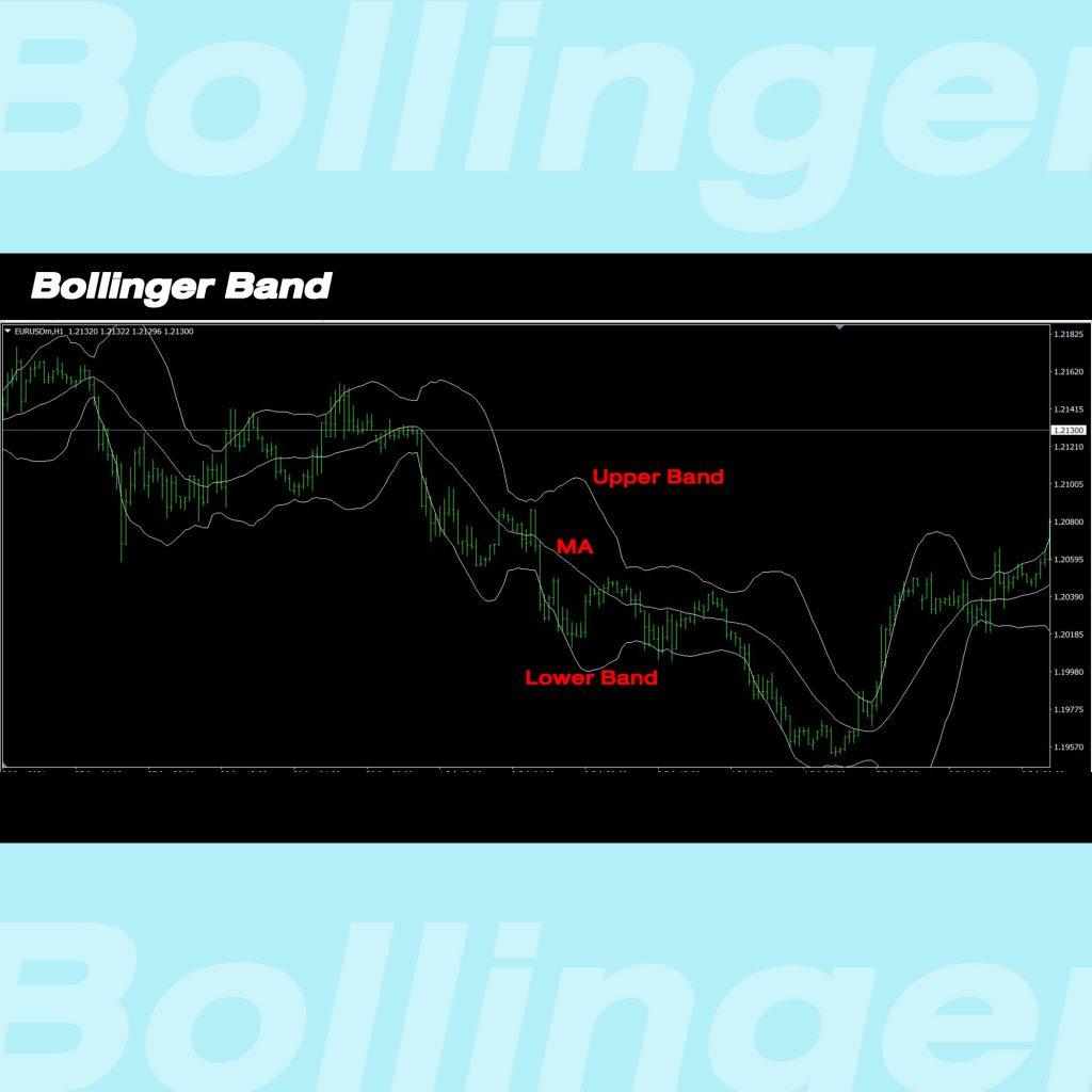 bollinger Bands Goo invest trade