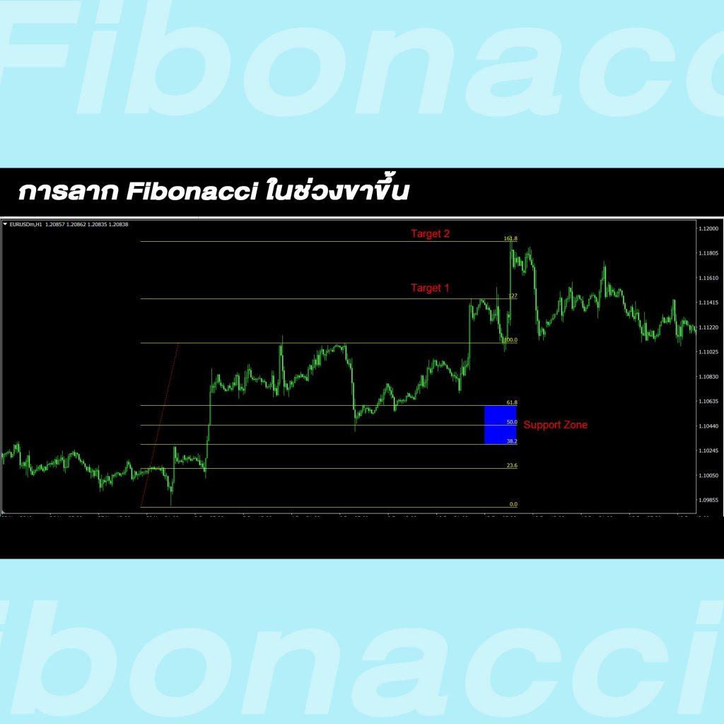 fibonacci Retracement downtrend Goo Invest Trade