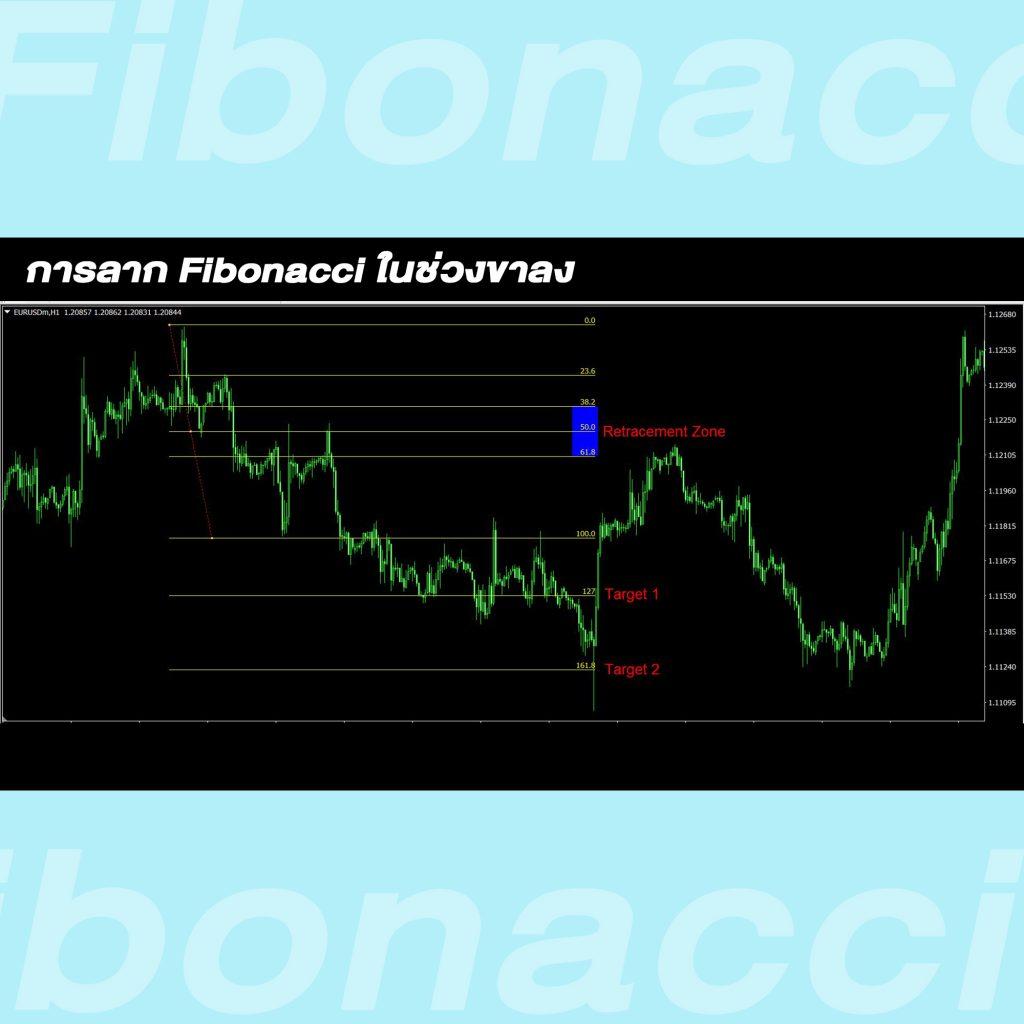 fibonacci Retracement uptrend Goo Invest Trade