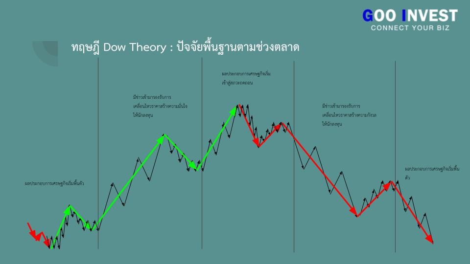 ทฤษฎี Dow Theory ต้นกำเนิด กราฟเทคนิค ที่มือใหม่ ห้ามพลาด ปัจจัยพื้นฐานตามช่วงตลาด Goo Invest trade