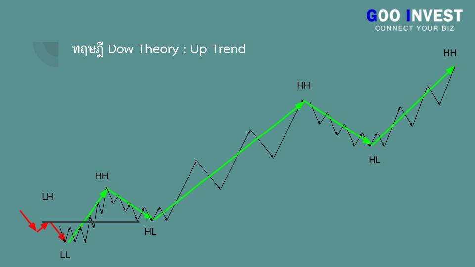 ทฤษฎี Dow Theory ต้นกำเนิด กราฟเทคนิค ที่มือใหม่ ห้ามพลาด แนวโน้มขาขึ้น Goo Invest trade
