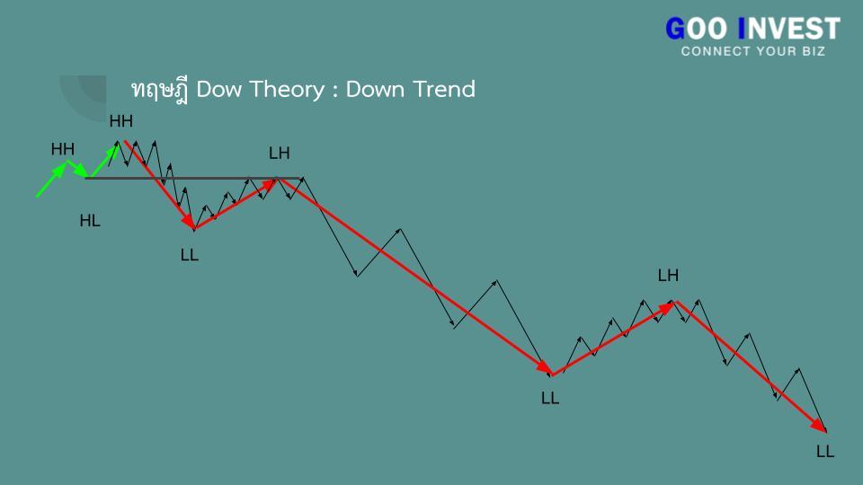 ทฤษฎี Dow Theory ต้นกำเนิด กราฟเทคนิค ที่มือใหม่ ห้ามพลาด แนวโน้มขาลง Goo Invest trade