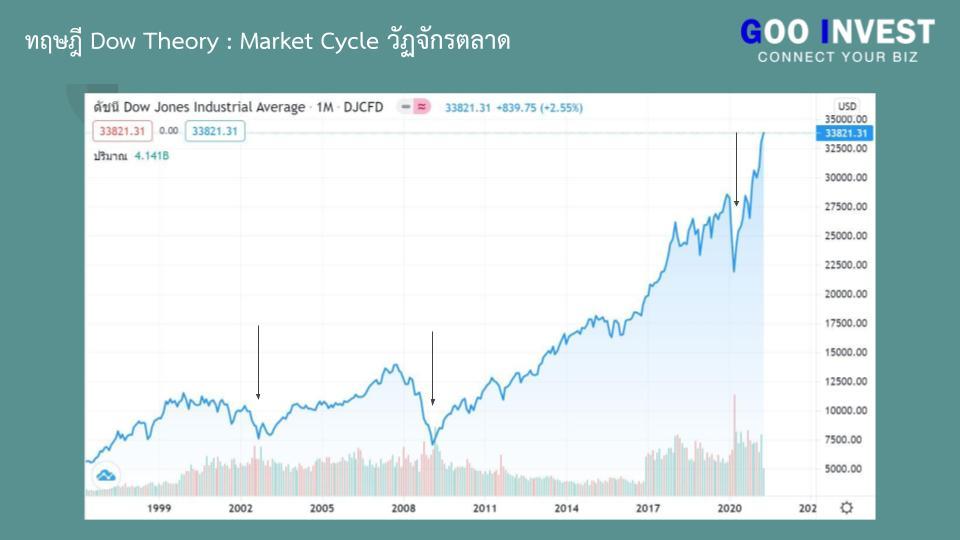 ทฤษฎี Dow Theory ต้นกำเนิด กราฟเทคนิค ที่มือใหม่ ห้ามพลาด Market Cycle วัฏจักรตลาด Dow jones Goo Invest trade