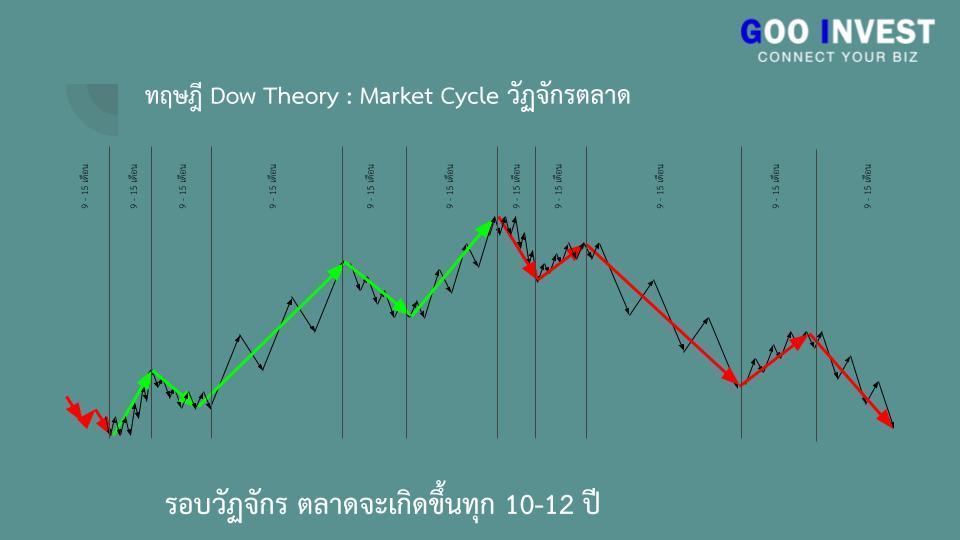 ทฤษฎี Dow Theory ต้นกำเนิด กราฟเทคนิค ที่มือใหม่ ห้ามพลาด Market Cycle วัฏจักรตลาด Goo Invest trade