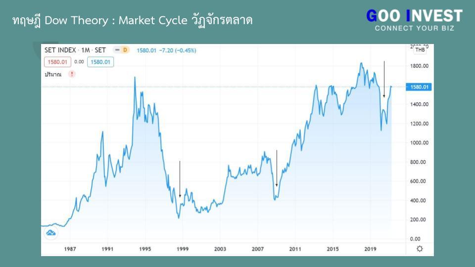 ทฤษฎี Dow Theory ต้นกำเนิด กราฟเทคนิค ที่มือใหม่ ห้ามพลาด Market Cycle วัฏจักรตลาด set index Goo Invest trade