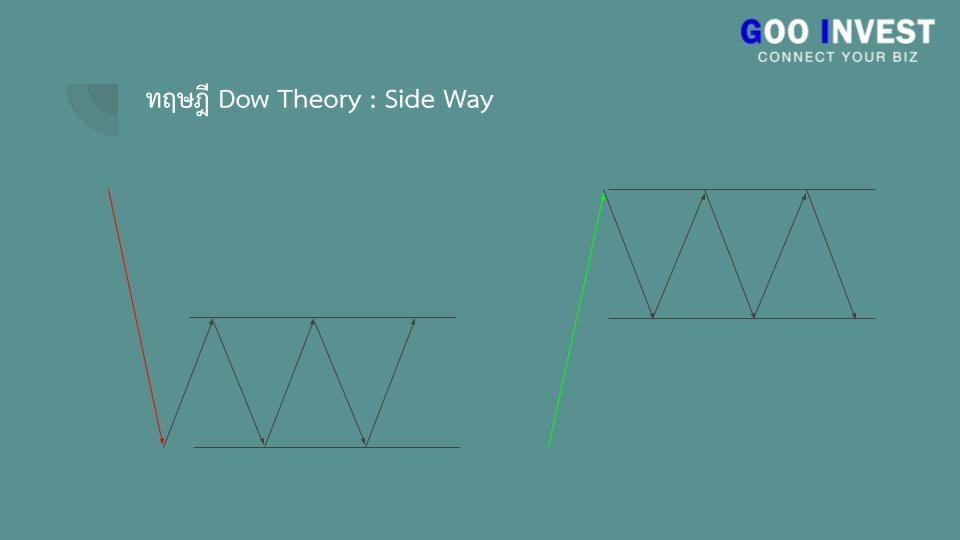 ทฤษฎี Dow Theory ต้นกำเนิด กราฟเทคนิค ที่มือใหม่ ห้ามพลาด sideway Goo Invest trade