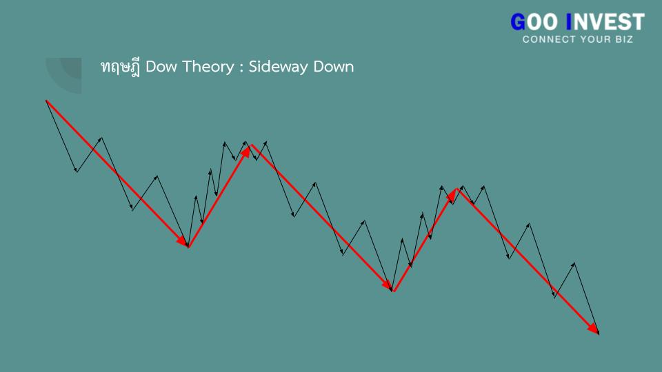 ทฤษฎี Dow Theory ต้นกำเนิด กราฟเทคนิค ที่มือใหม่ ห้ามพลาด sideway down Goo Invest trade
