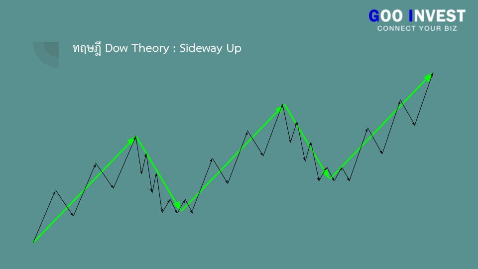 ทฤษฎี Dow Theory ต้นกำเนิด กราฟเทคนิค ที่มือใหม่ ห้ามพลาด sideway up Goo Invest trade